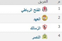 تعرف على ترتيب مجموعات البطولة العربية